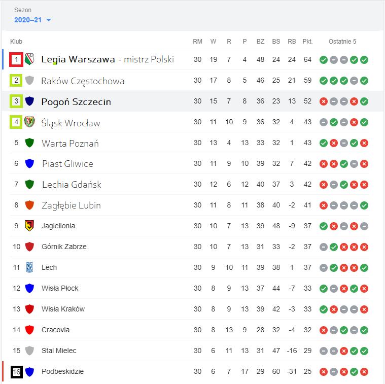 Tabela PKO Ekstraklasa po 30 kolejce