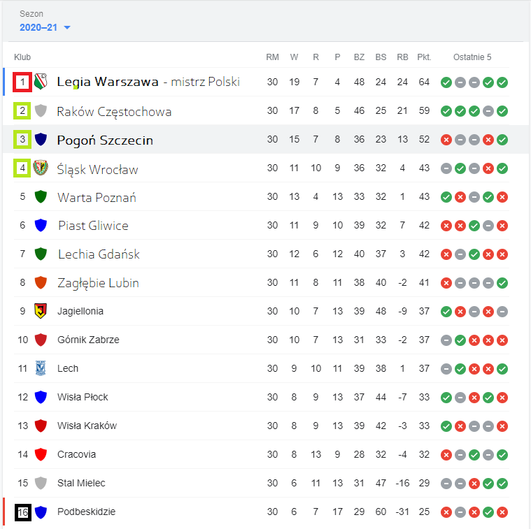 ekstraklasa-tabela-koncowa-sezonu-2020-2021
